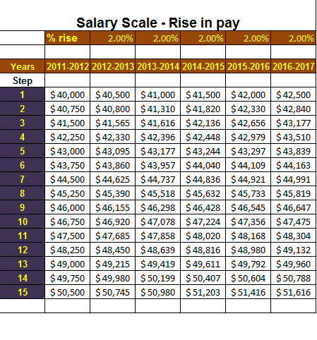salary structure template - 28 images - data analytics salary range ...